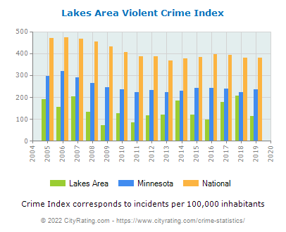 Lakes Area Violent Crime vs. State and National Per Capita