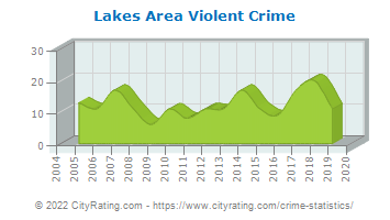 Lakes Area Violent Crime