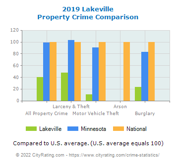 Lakeville Property Crime vs. State and National Comparison