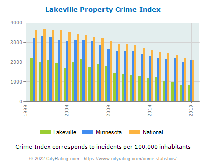 Lakeville Property Crime vs. State and National Per Capita