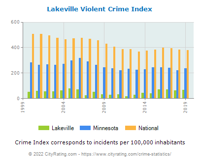 Lakeville Violent Crime vs. State and National Per Capita