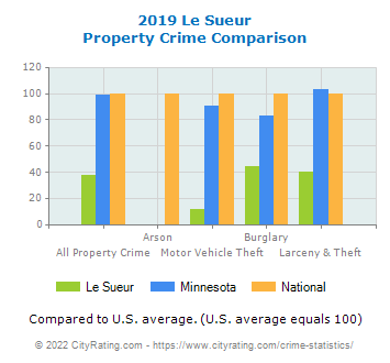 Le Sueur Property Crime vs. State and National Comparison