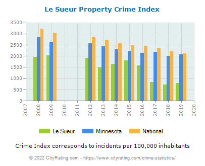 Le Sueur Property Crime vs. State and National Per Capita