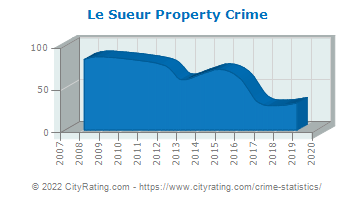 Le Sueur Property Crime