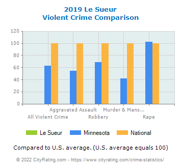Le Sueur Violent Crime vs. State and National Comparison