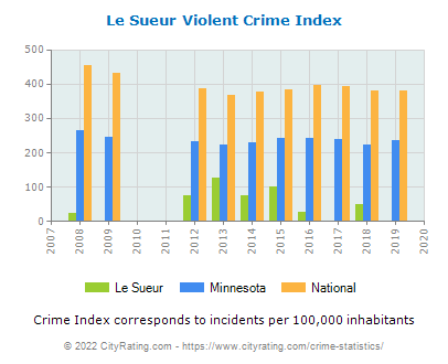Le Sueur Violent Crime vs. State and National Per Capita