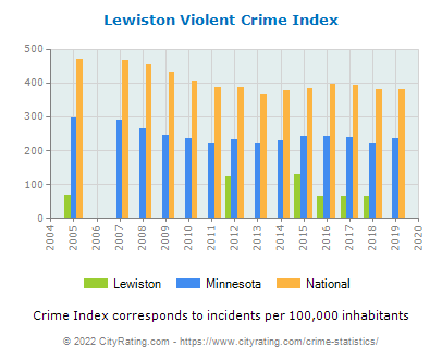 Lewiston Violent Crime vs. State and National Per Capita