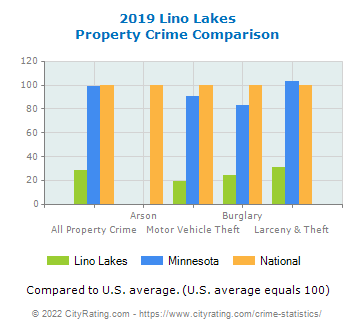 Lino Lakes Property Crime vs. State and National Comparison