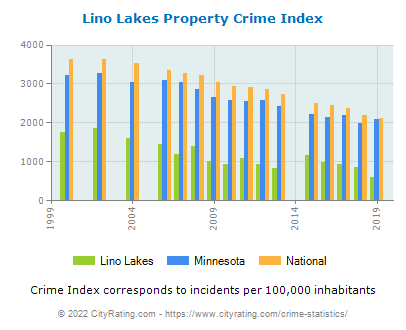 Lino Lakes Property Crime vs. State and National Per Capita