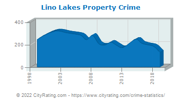 Lino Lakes Property Crime