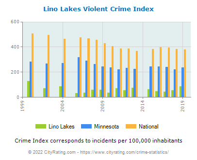Lino Lakes Violent Crime vs. State and National Per Capita
