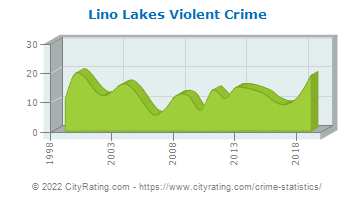 Lino Lakes Violent Crime