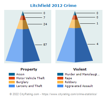 Litchfield Crime 2012
