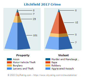 Litchfield Crime 2017