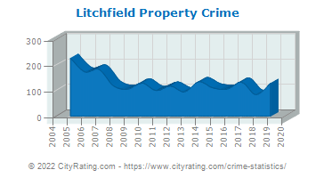 Litchfield Property Crime