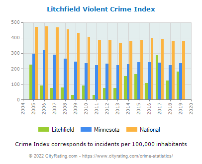 Litchfield Violent Crime vs. State and National Per Capita