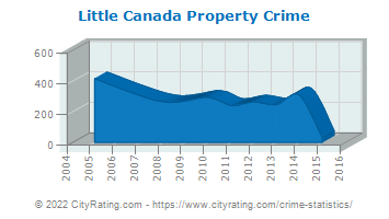 Little Canada Property Crime
