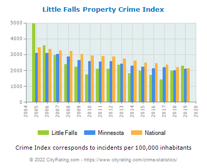 Little Falls Property Crime vs. State and National Per Capita