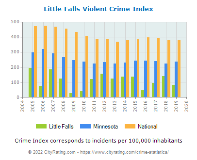 Little Falls Violent Crime vs. State and National Per Capita