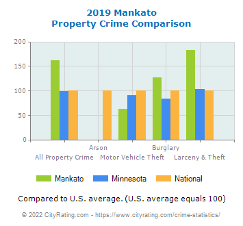 Mankato Property Crime vs. State and National Comparison
