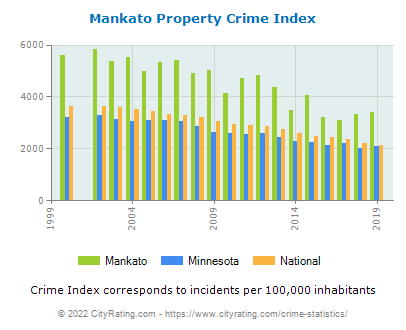 Mankato Property Crime vs. State and National Per Capita