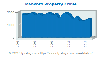 Mankato Property Crime