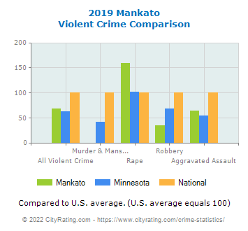 Mankato Violent Crime vs. State and National Comparison