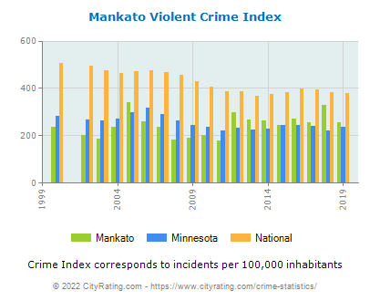 Mankato Violent Crime vs. State and National Per Capita
