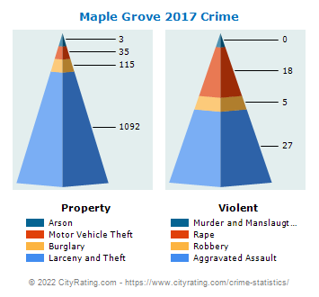 Maple Grove Crime 2017
