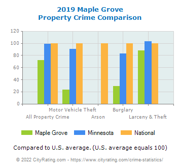 Maple Grove Property Crime vs. State and National Comparison