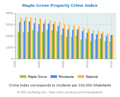 Maple Grove Property Crime vs. State and National Per Capita
