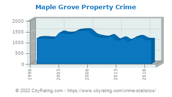 Maple Grove Property Crime