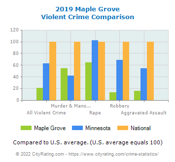 Maple Grove Violent Crime vs. State and National Comparison