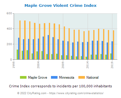 Maple Grove Violent Crime vs. State and National Per Capita