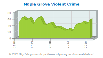 Maple Grove Violent Crime
