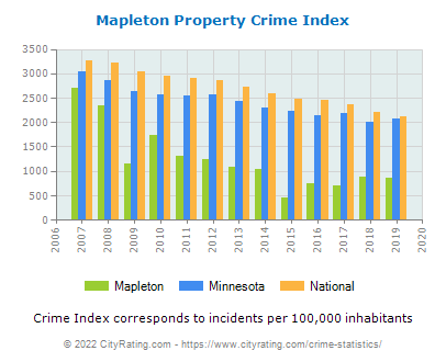Mapleton Property Crime vs. State and National Per Capita
