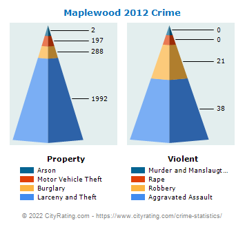 Maplewood Crime 2012