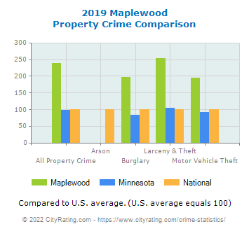 Maplewood Property Crime vs. State and National Comparison