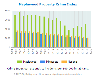 Maplewood Property Crime vs. State and National Per Capita