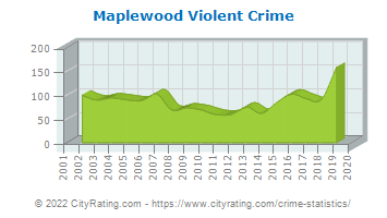 Maplewood Violent Crime