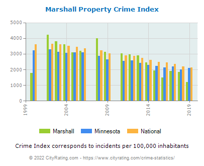 Marshall Property Crime vs. State and National Per Capita