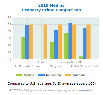 Medina Property Crime vs. State and National Comparison