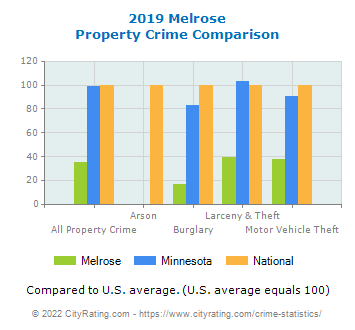 Melrose Property Crime vs. State and National Comparison
