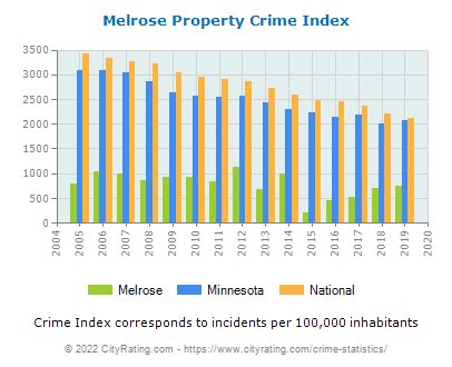Melrose Property Crime vs. State and National Per Capita