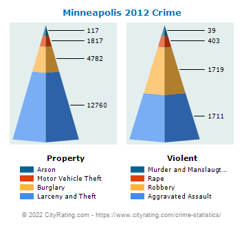 Minneapolis Crime 2012