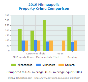 Minneapolis Property Crime vs. State and National Comparison