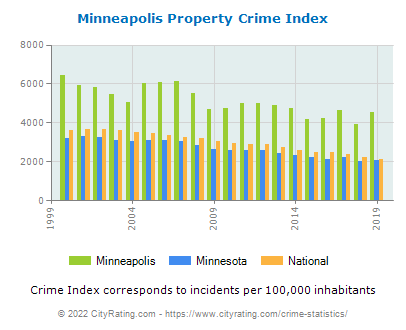 Minneapolis Property Crime vs. State and National Per Capita