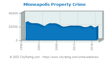 Minneapolis Property Crime