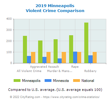 Minneapolis Violent Crime vs. State and National Comparison