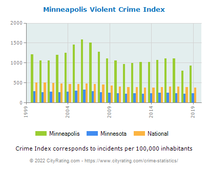 Minneapolis Violent Crime vs. State and National Per Capita